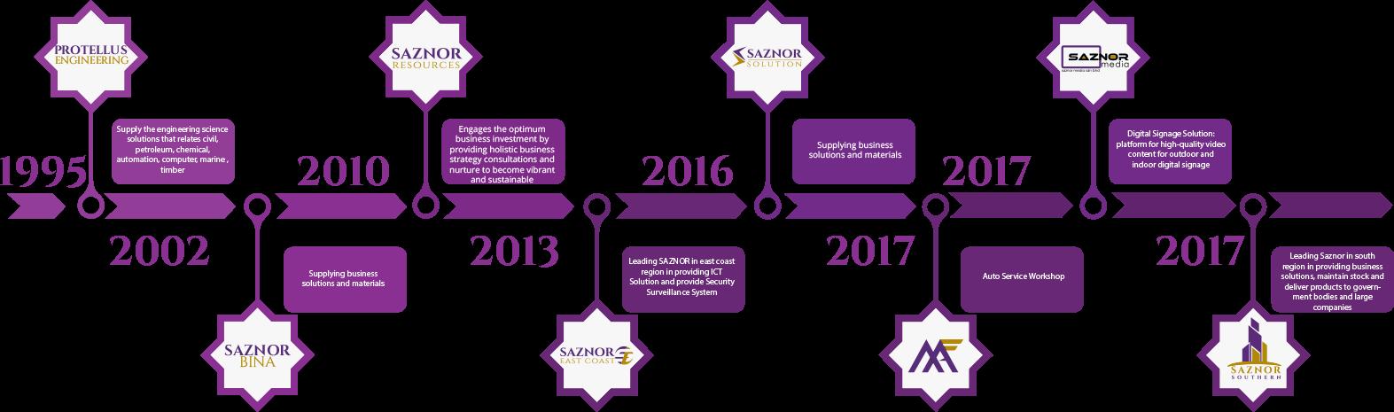 Saznor Holding Milestones